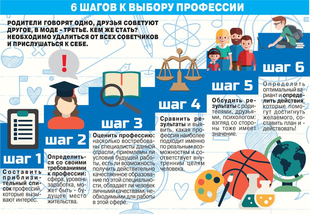 шесть шагов к выбору профессии