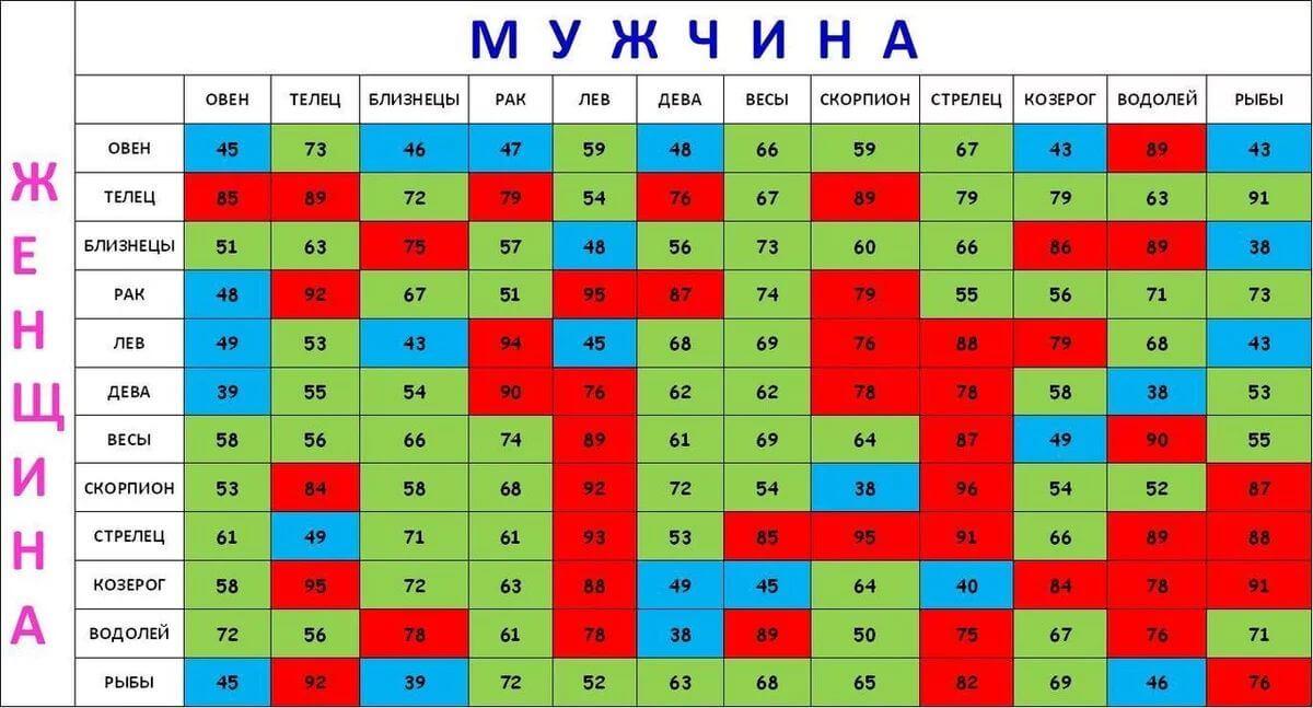 таблица совместимости знаков зодиака