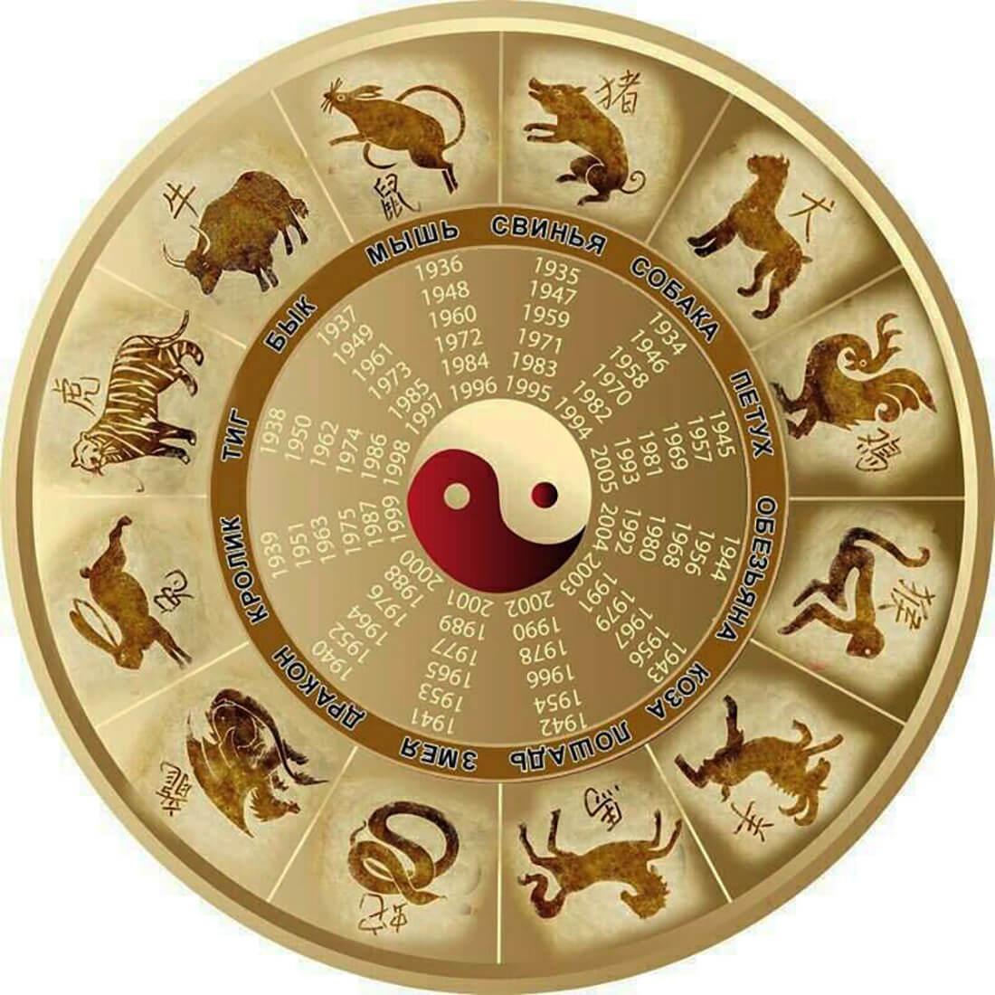 Китайский гороскоп в круге